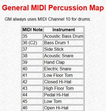 460 Free GM MIDI drum patterns - Deals - Cakewalk Discuss