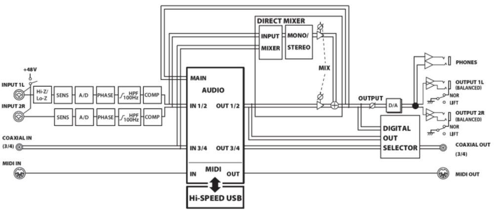 Signal Flow Roland Quad Capture.jpg